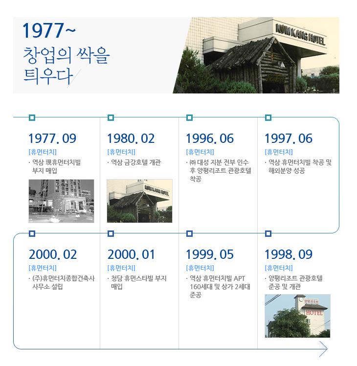 연혁  1977년~2000년